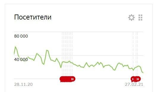 Это статистика канала за квартал. Пациент угасает, мне кажется:)